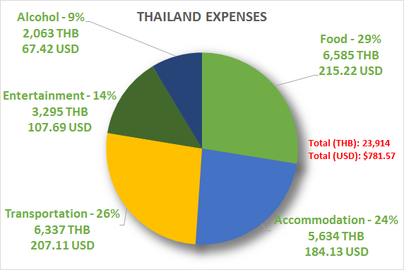 Thailand Expenses