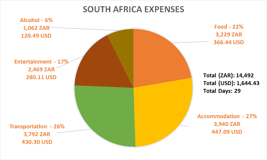 South Africa Expenses